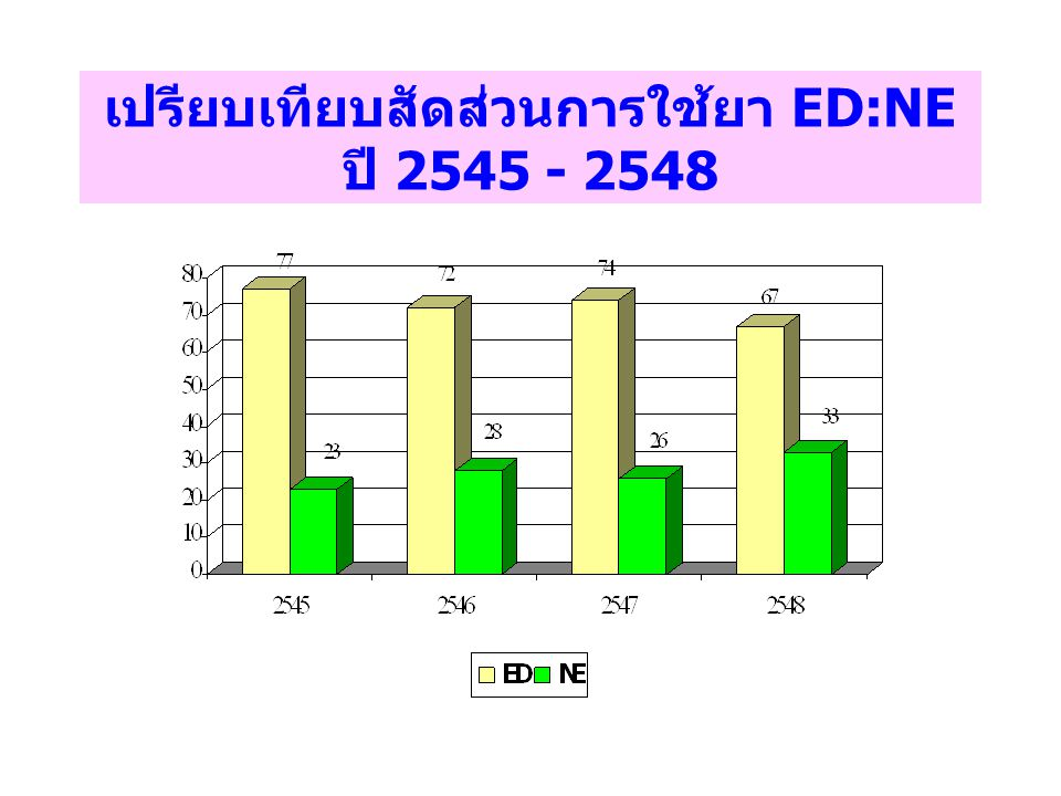 เปรียบเทียบสัดส่วนการใช้ยา ED:NE ปี 2545 - 2548