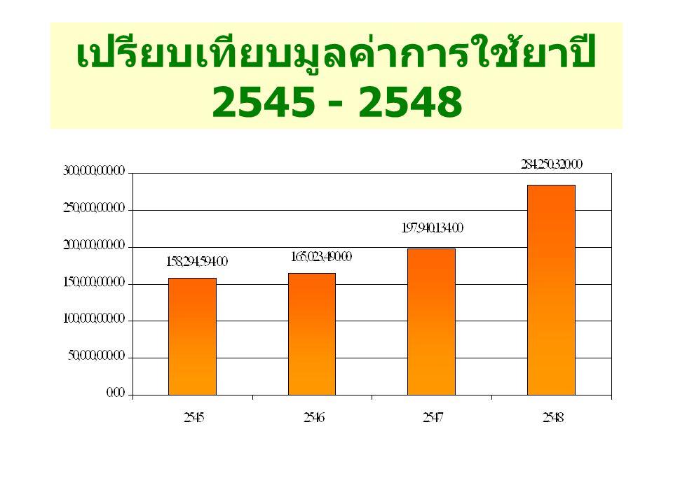 เปรียบเทียบมูลค่าการใช้ยาปี 2545 - 2548