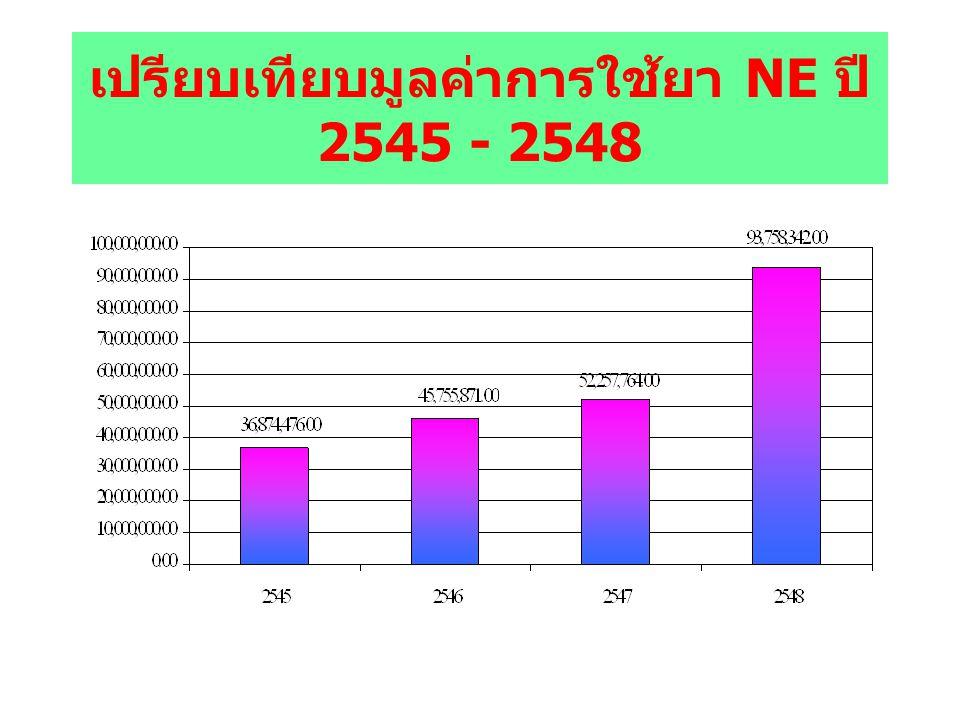 เปรียบเทียบมูลค่าการใช้ยา NE ปี 2545 - 2548