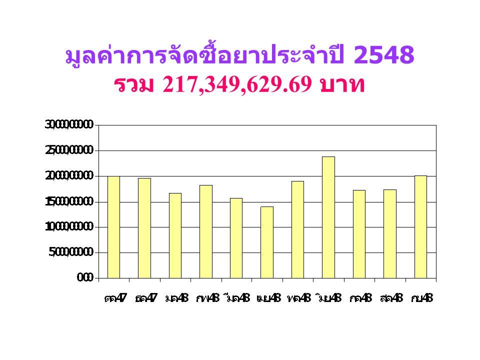 มูลค่าการจัดซื้อยาประจำปี 2548 รวม 217,349,629.69 บาท