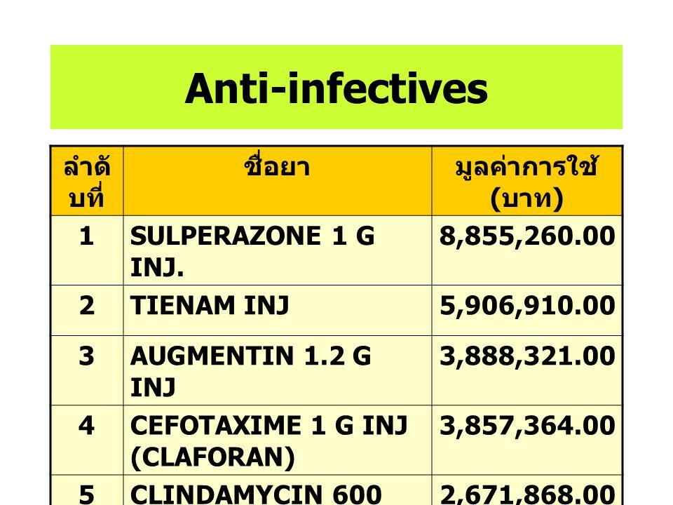 Anti-infectives ลำดับที่ ชื่อยา มูลค่าการใช้ (บาท) 1
