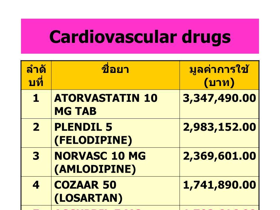 Cardiovascular drugs ลำดับที่ ชื่อยา มูลค่าการใช้ (บาท) 1