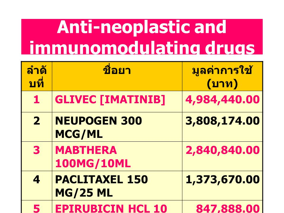 Anti-neoplastic and immunomodulating drugs
