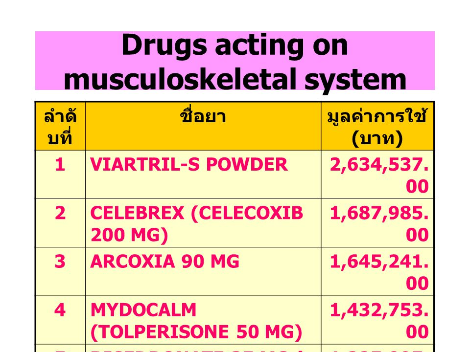 Drugs acting on musculoskeletal system