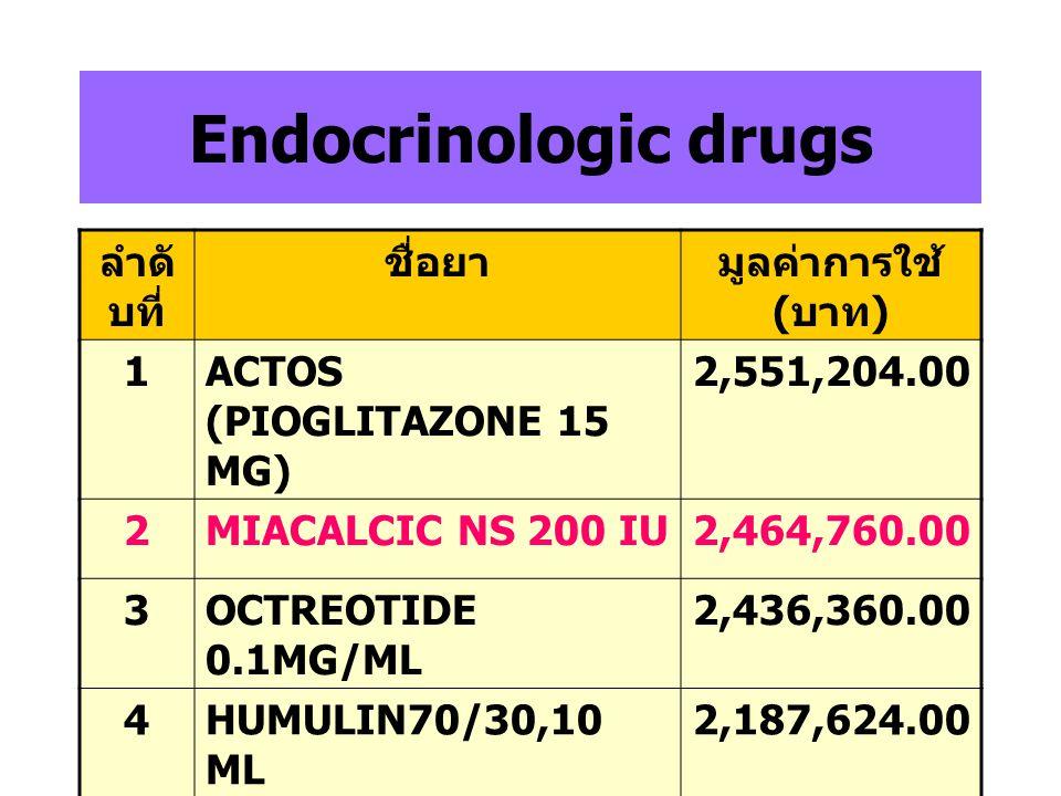 Endocrinologic drugs ลำดับที่ ชื่อยา มูลค่าการใช้ (บาท) 1
