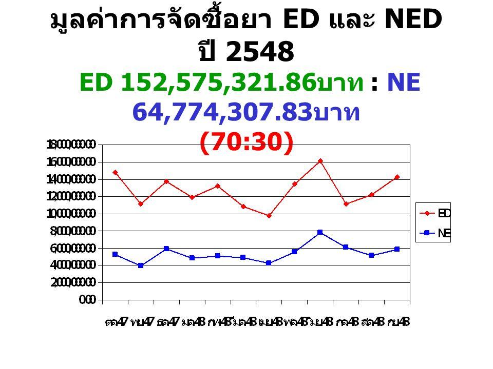 มูลค่าการจัดซื้อยา ED และ NED ปี 2548 ED 152,575,321