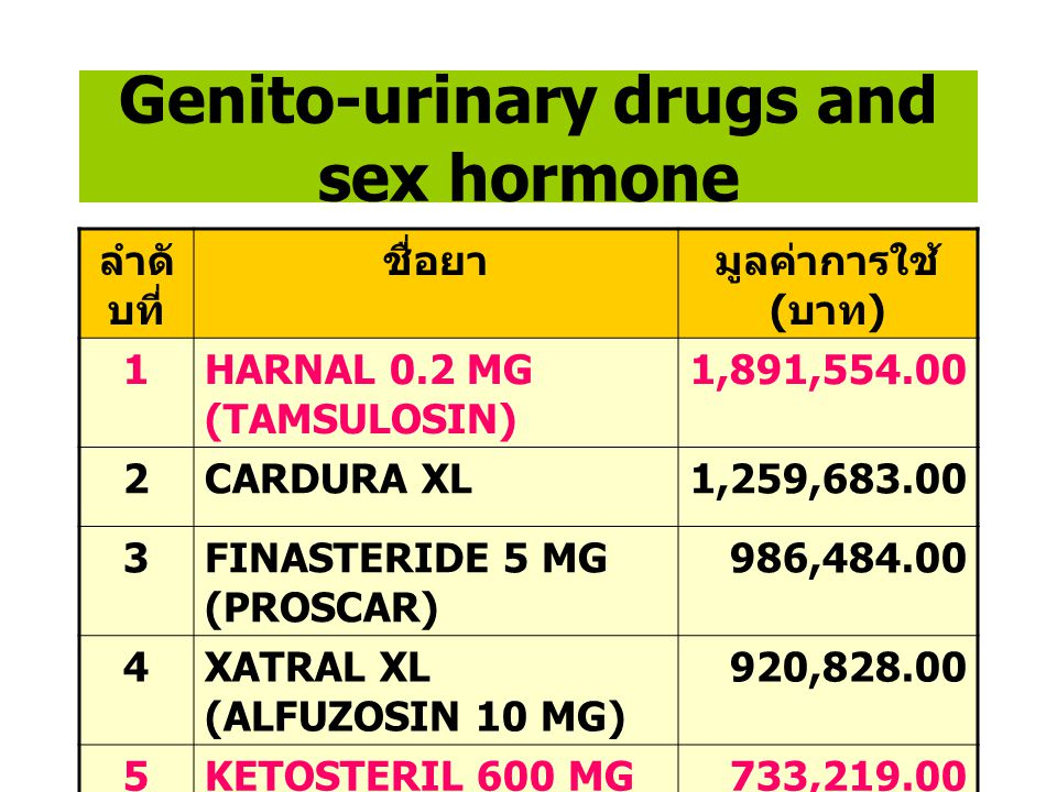 Genito-urinary drugs and sex hormone