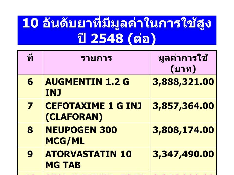10 อันดับยาที่มีมูลค่าในการใช้สูง ปี 2548 (ต่อ)