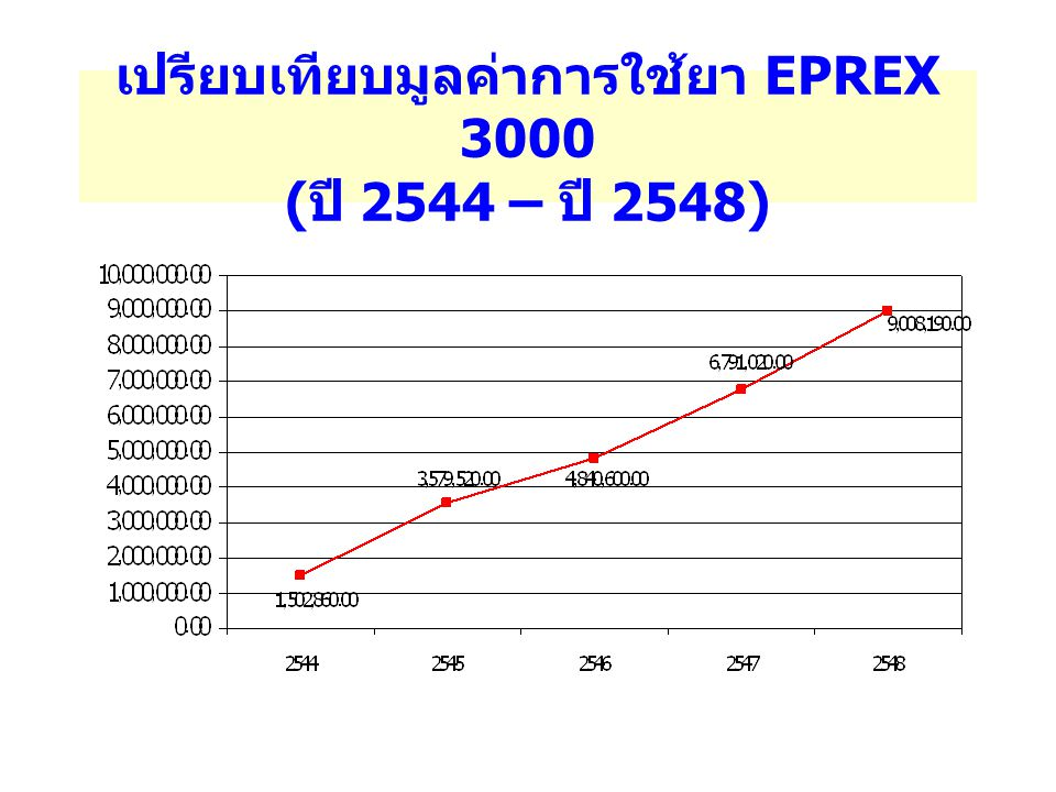 เปรียบเทียบมูลค่าการใช้ยา EPREX 3000 (ปี 2544 – ปี 2548)