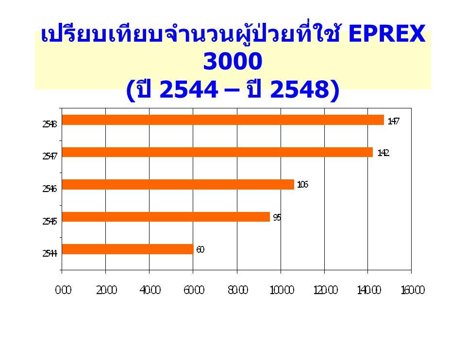 เปรียบเทียบจำนวนผู้ป่วยที่ใช้ EPREX 3000 (ปี 2544 – ปี 2548)