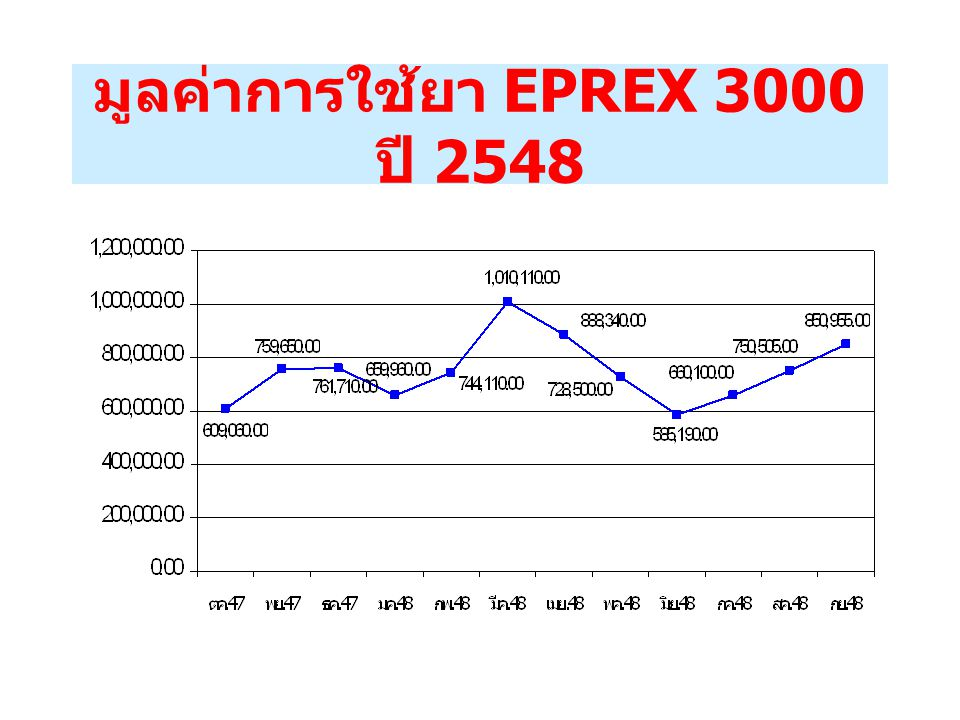 มูลค่าการใช้ยา EPREX 3000 ปี 2548
