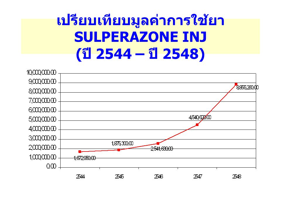 เปรียบเทียบมูลค่าการใช้ยา SULPERAZONE INJ (ปี 2544 – ปี 2548)