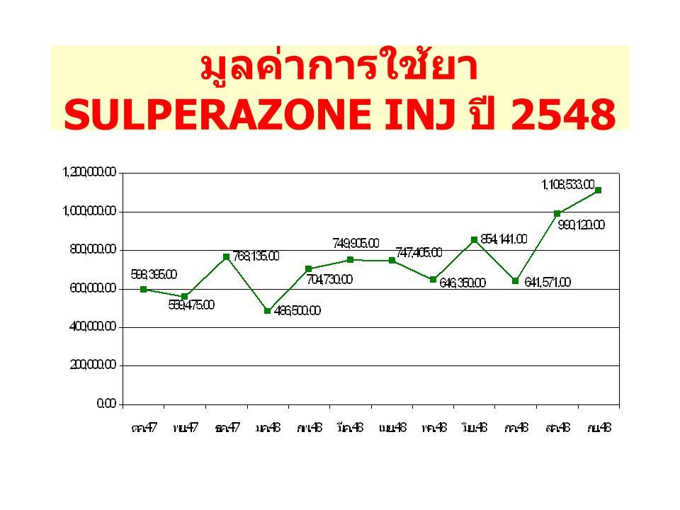 มูลค่าการใช้ยา SULPERAZONE INJ ปี 2548