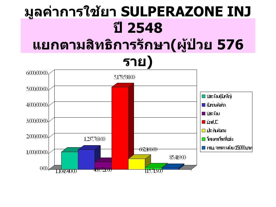 มูลค่าการใช้ยา SULPERAZONE INJ ปี 2548 แยกตามสิทธิการรักษา(ผู้ป่วย 576 ราย)