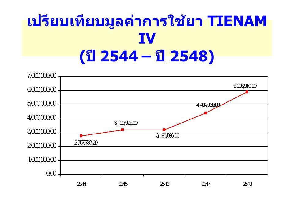 เปรียบเทียบมูลค่าการใช้ยา TIENAM IV (ปี 2544 – ปี 2548)