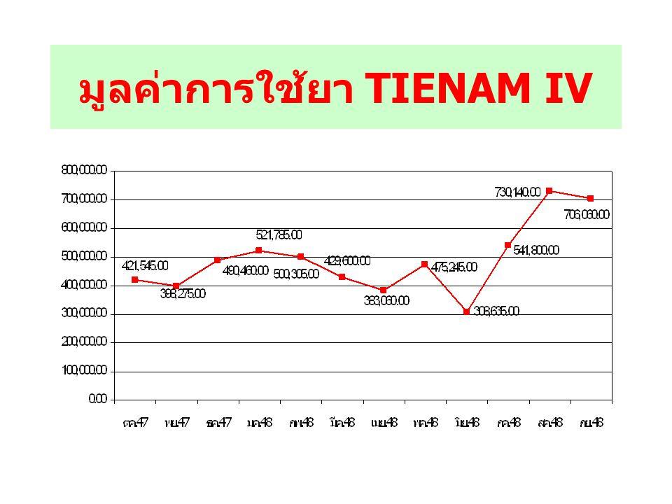 มูลค่าการใช้ยา TIENAM IV