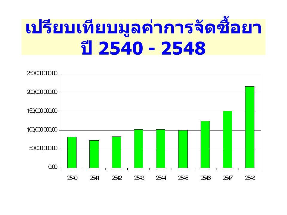 เปรียบเทียบมูลค่าการจัดซื้อยาปี 2540 - 2548