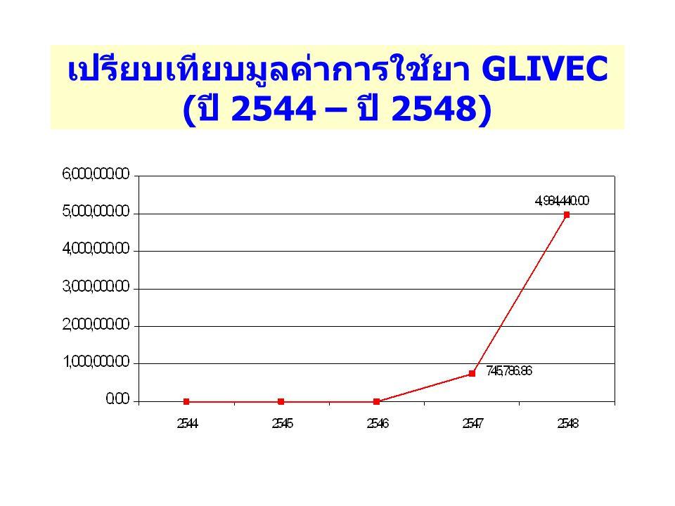 เปรียบเทียบมูลค่าการใช้ยา GLIVEC (ปี 2544 – ปี 2548)