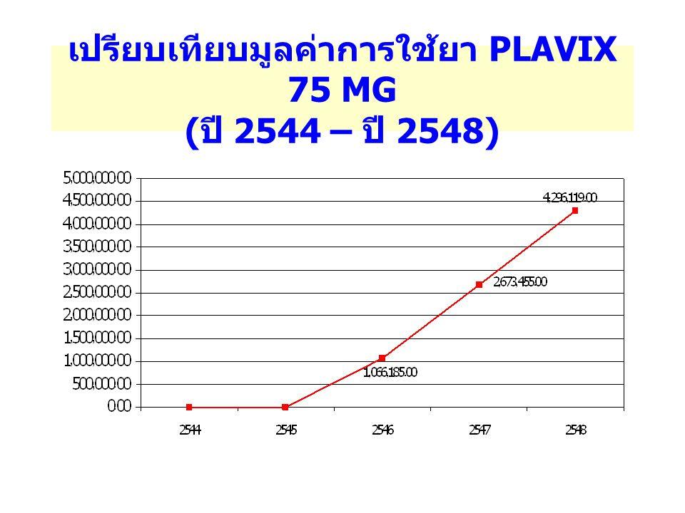 เปรียบเทียบมูลค่าการใช้ยา PLAVIX 75 MG (ปี 2544 – ปี 2548)