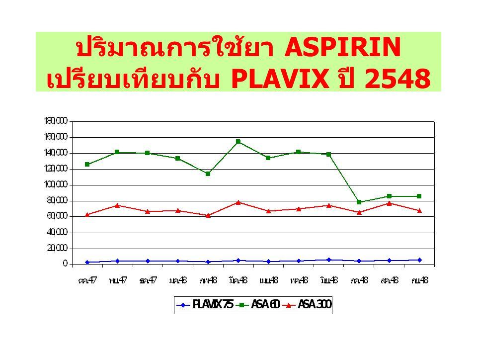 ปริมาณการใช้ยา ASPIRIN เปรียบเทียบกับ PLAVIX ปี 2548
