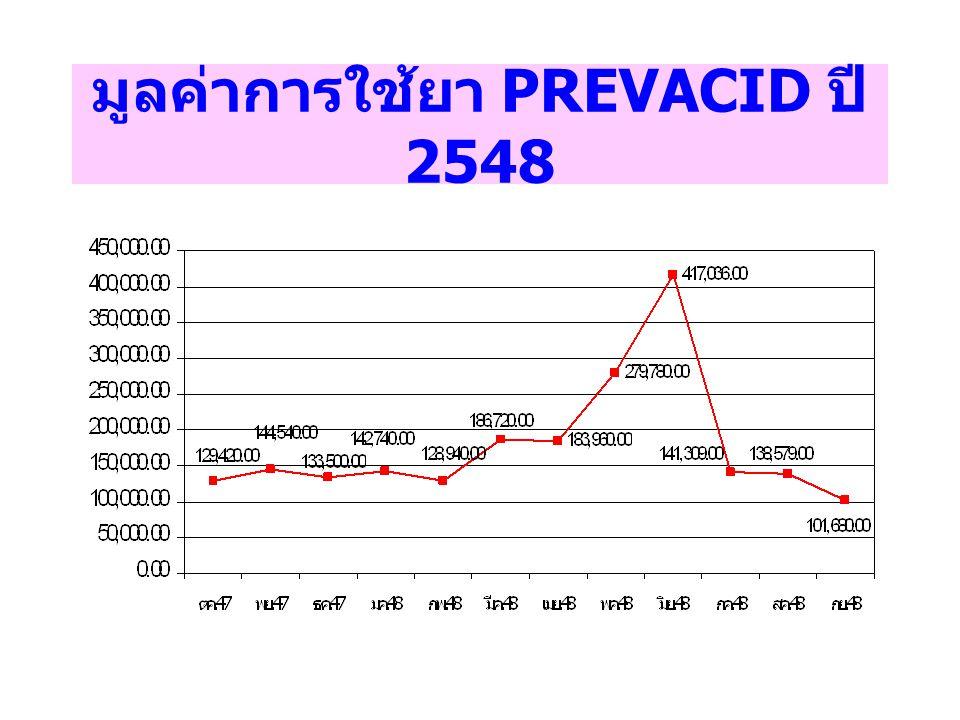 มูลค่าการใช้ยา PREVACID ปี 2548