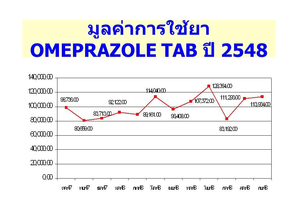 มูลค่าการใช้ยา OMEPRAZOLE TAB ปี 2548