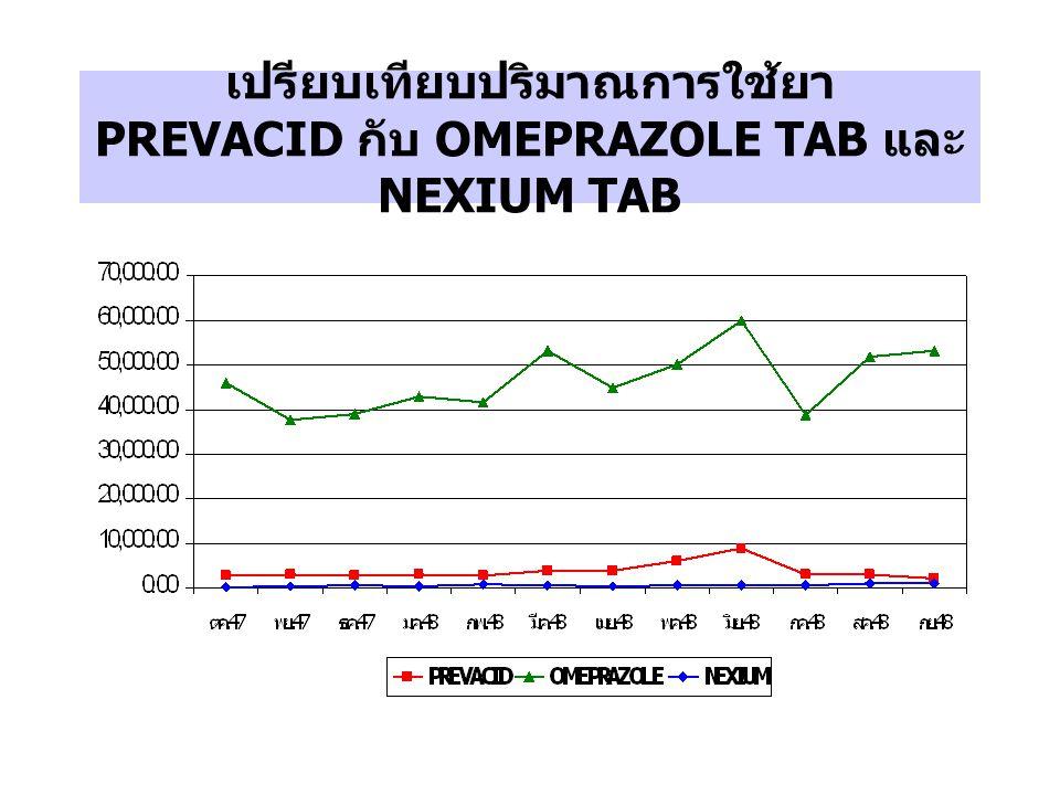 เปรียบเทียบปริมาณการใช้ยา PREVACID กับ OMEPRAZOLE TAB และ NEXIUM TAB