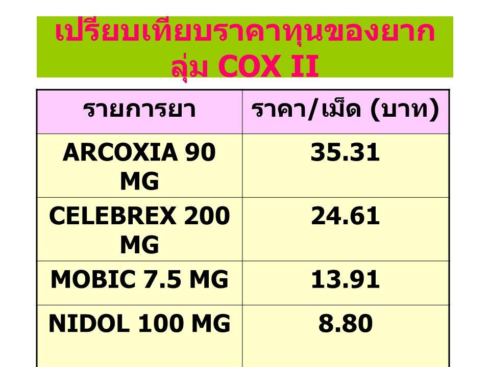 เปรียบเทียบราคาทุนของยากลุ่ม COX II