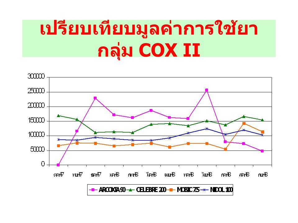 เปรียบเทียบมูลค่าการใช้ยากลุ่ม COX II