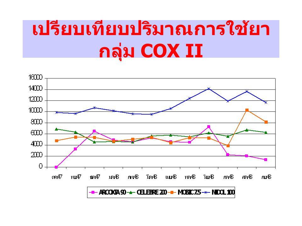 เปรียบเทียบปริมาณการใช้ยากลุ่ม COX II