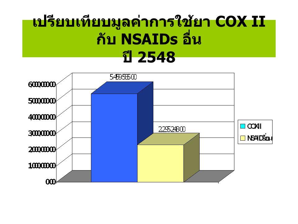 เปรียบเทียบมูลค่าการใช้ยา COX II กับ NSAIDs อื่น ปี 2548