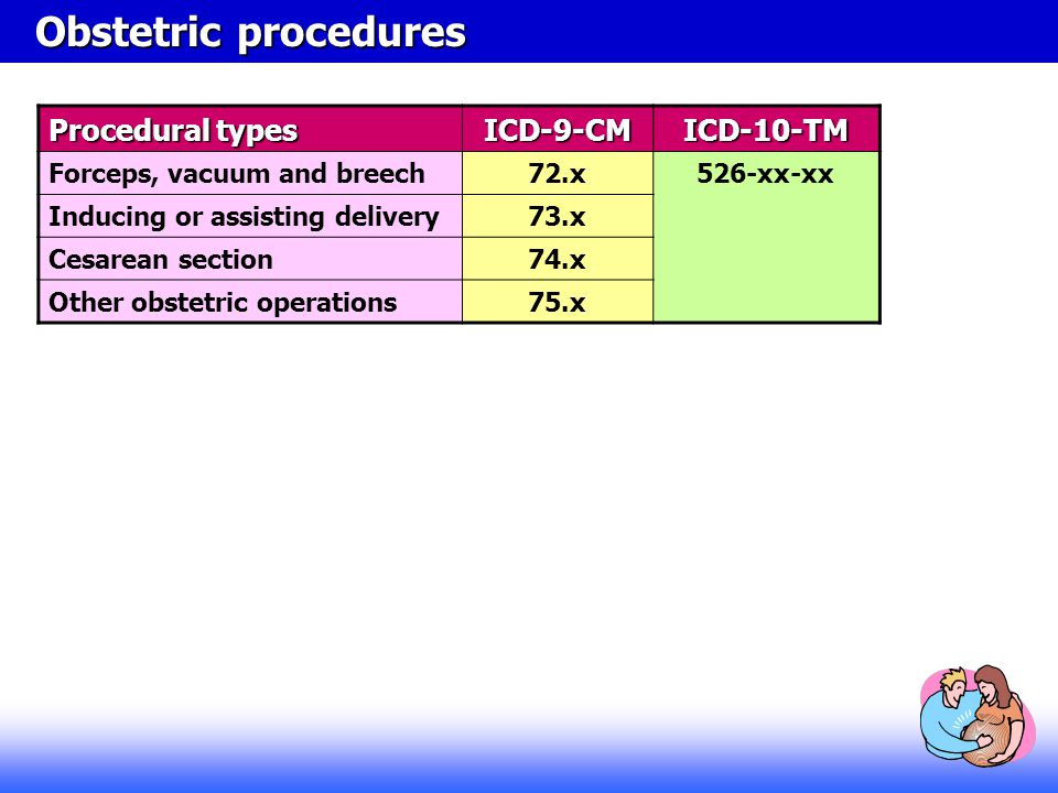 Obstetric procedures Procedural types ICD-9-CM ICD-10-TM