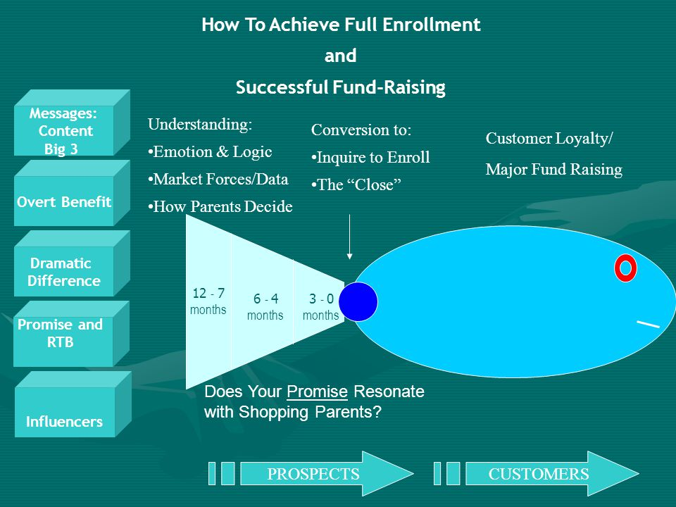 How To Achieve Full Enrollment Successful Fund-Raising