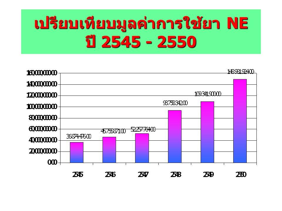 เปรียบเทียบมูลค่าการใช้ยา NE ปี 2545 - 2550