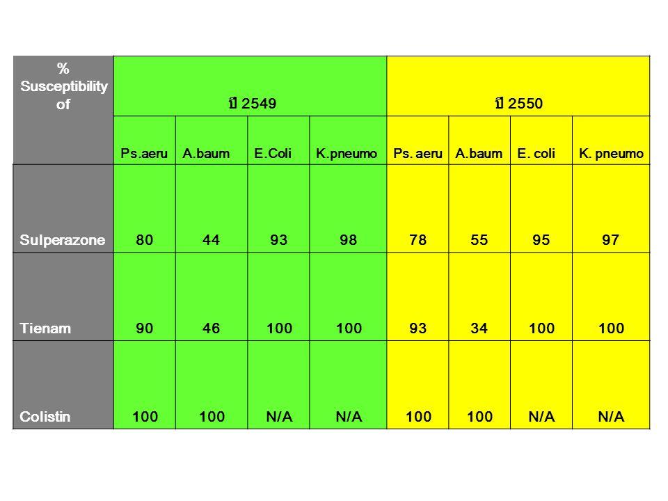 % Susceptibility of ปี 2549 ปี 2550 Sulperazone 80 44 93 98 78 55 95