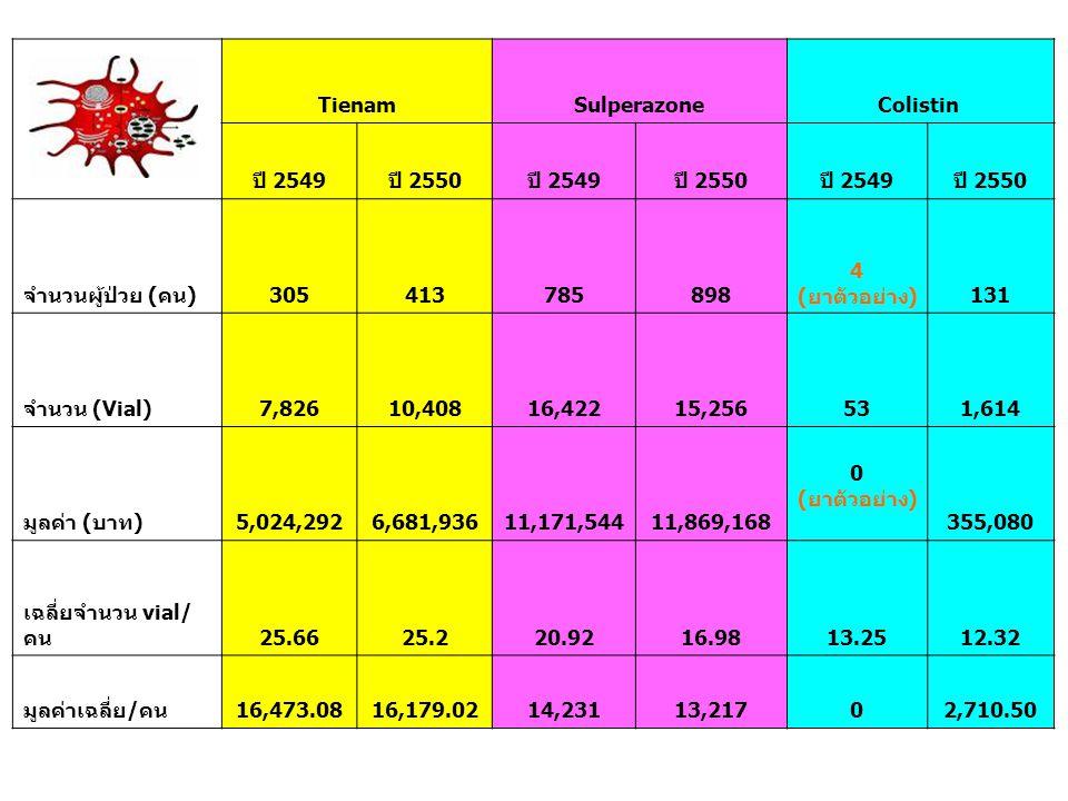 Tienam. Sulperazone. Colistin ปี 2549. ปี 2550. จำนวนผู้ป่วย (คน) 305. 413. 785. 898. 4 (ยาตัวอย่าง)