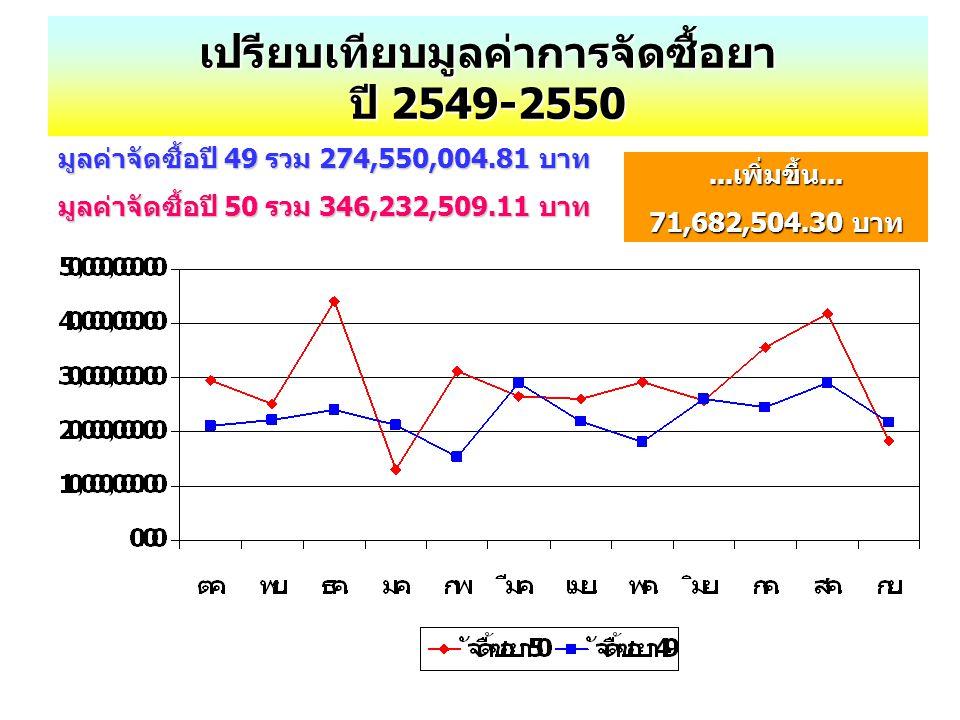 เปรียบเทียบมูลค่าการจัดซื้อยา ปี 2549-2550
