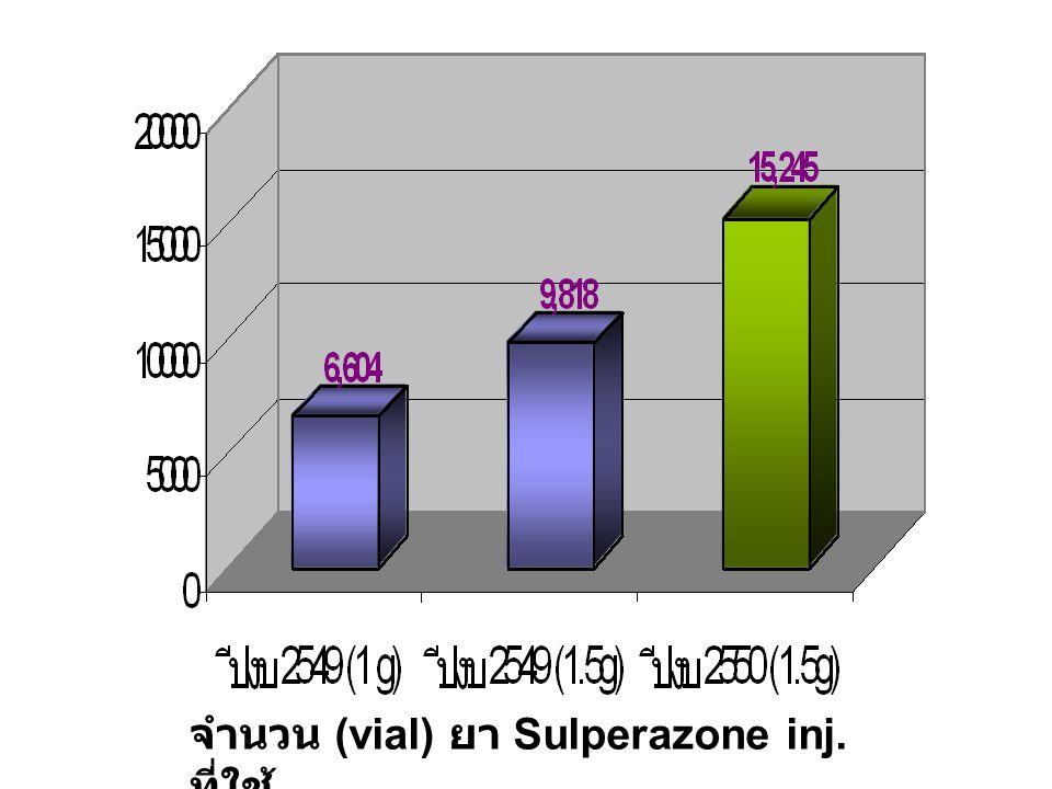 จำนวน (vial) ยา Sulperazone inj. ที่ใช้