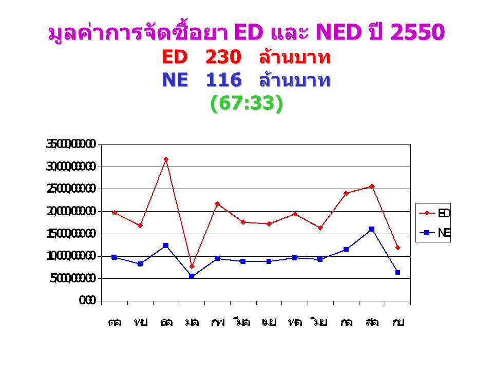 มูลค่าการจัดซื้อยา ED และ NED ปี 2550 ED 230 ล้านบาท NE 116 ล้านบาท (67:33)