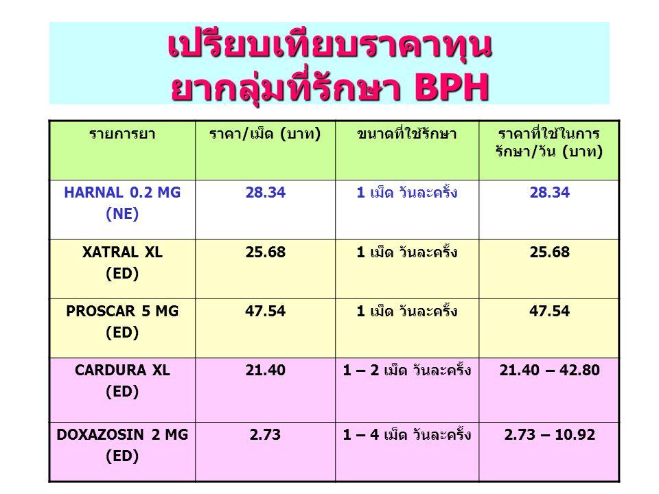 เปรียบเทียบราคาทุน ยากลุ่มที่รักษา BPH