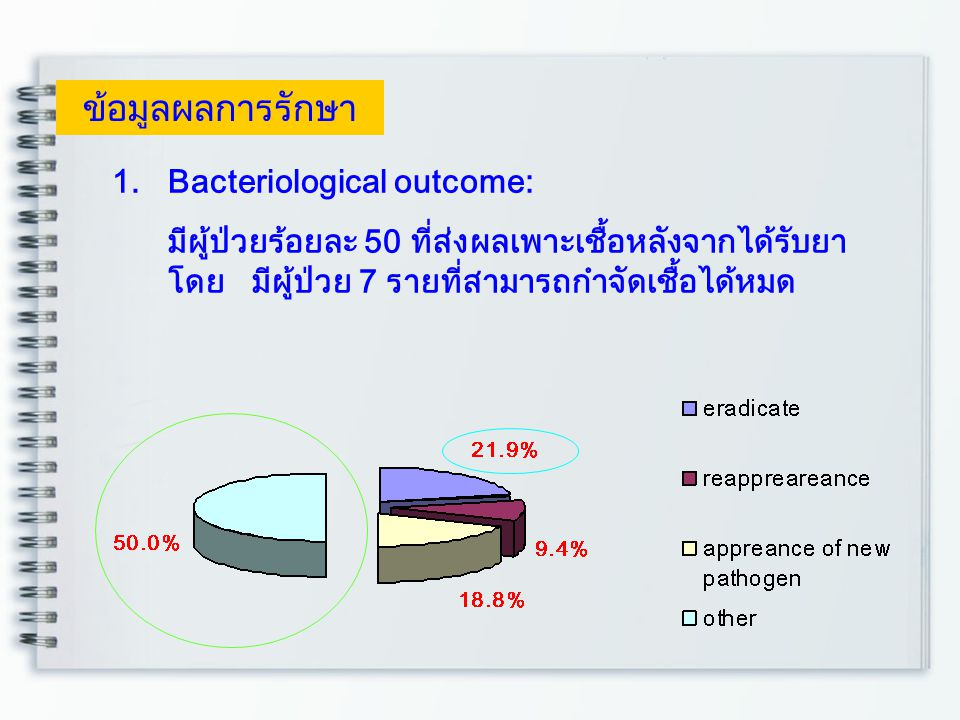 ข้อมูลผลการรักษา Bacteriological outcome: