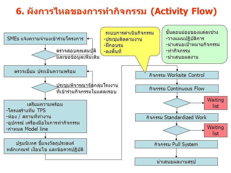 6. ผังการไหลของการทำกิจกรรม (Activity Flow)