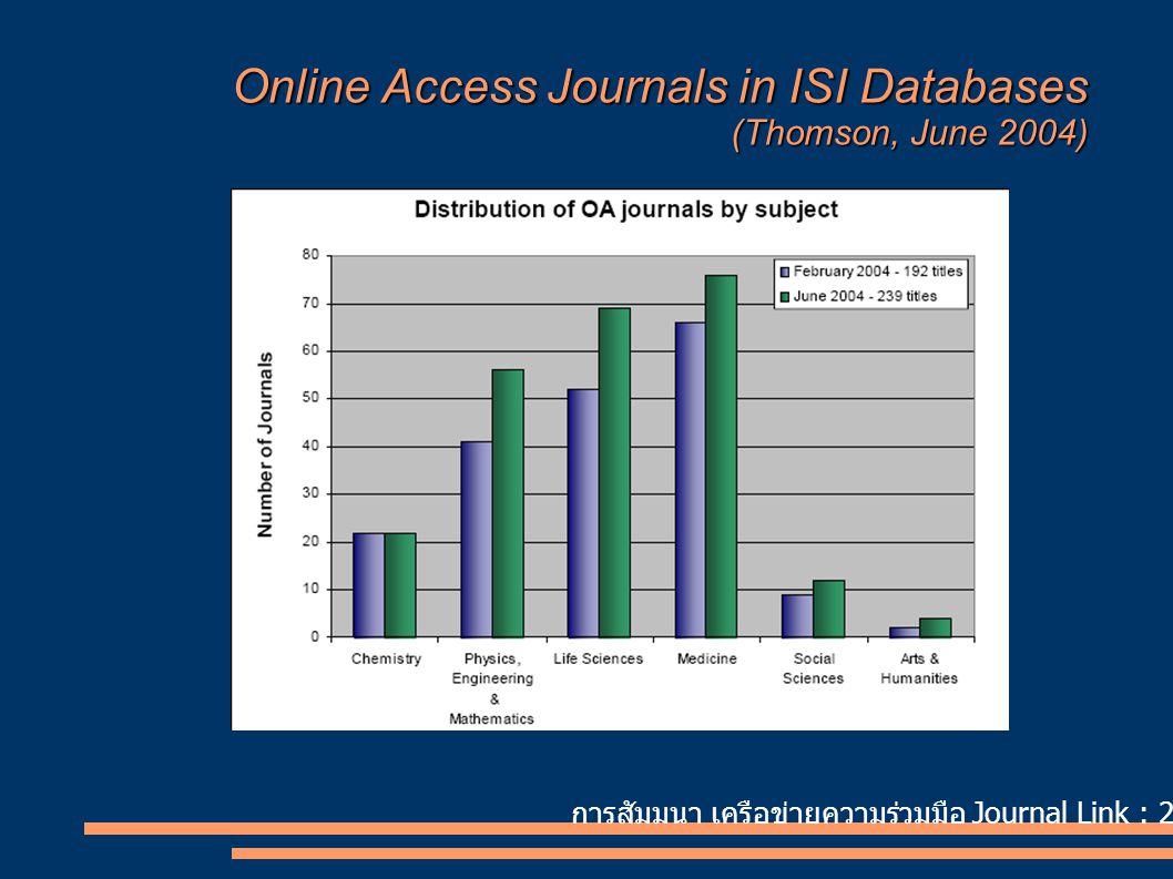 Online Access Journals in ISI Databases (Thomson, June 2004)