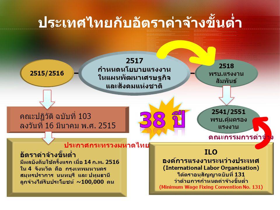ประเทศไทยกับอัตราค่าจ้างขั้นต่ำ