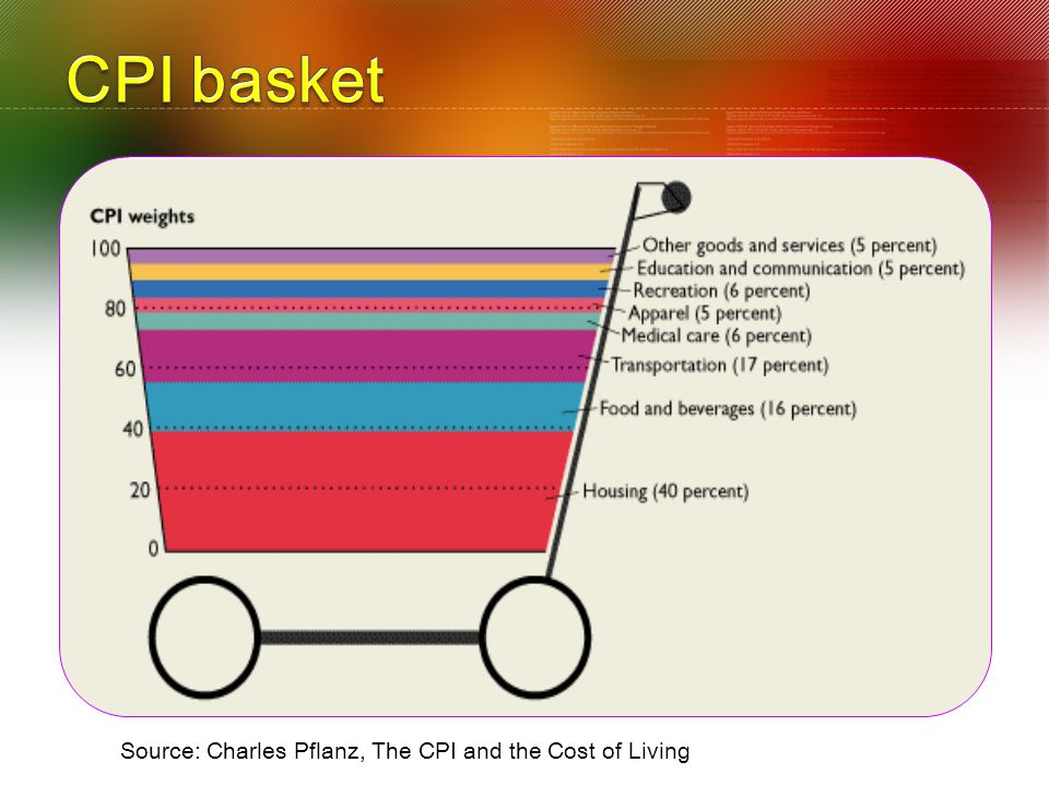 CPI basket Source: Charles Pflanz, The CPI and the Cost of Living