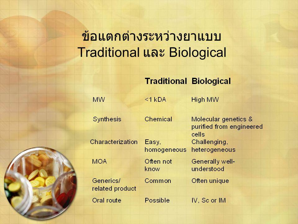 ข้อแตกต่างระหว่างยาแบบ Traditional และ Biological