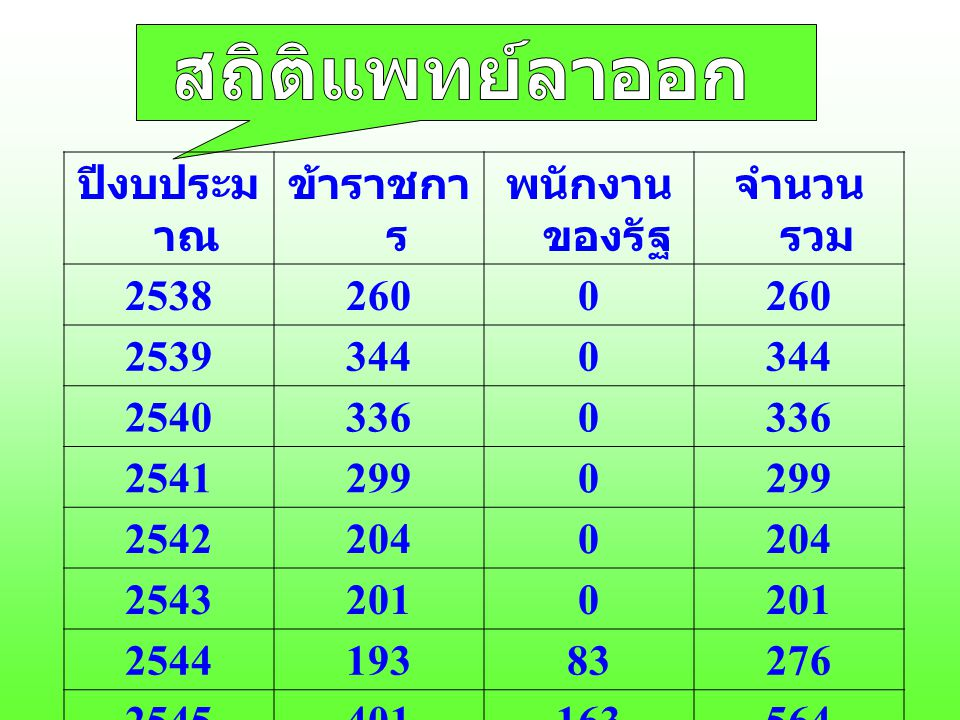 สถิติแพทย์ลาออก ปีงบประมาณ ข้าราชการ พนักงานของรัฐ จำนวนรวม 2538 260