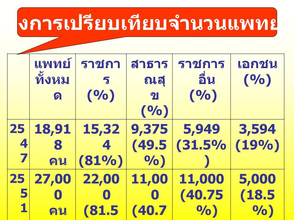 ตารางการเปรียบเทียบจำนวนแพทย์ไทย