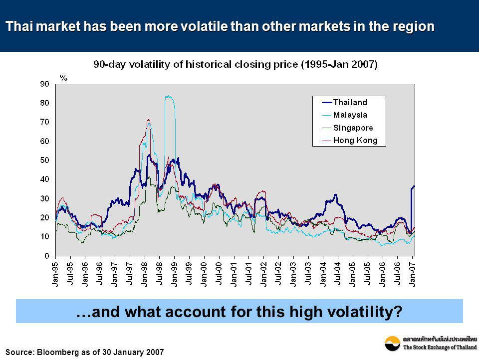 Thai market has been more volatile than other markets in the region