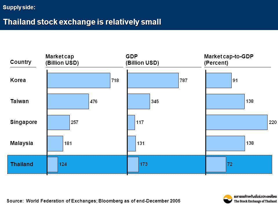 Supply side: Thailand stock exchange is relatively small